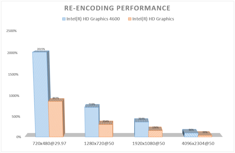 Re-encoding Performance