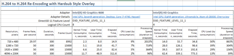 Re-encoding Performance Numbers