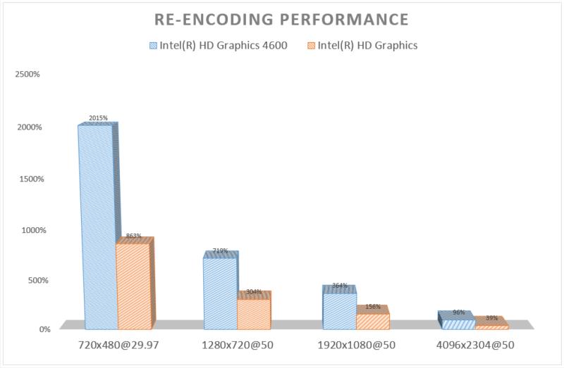 Re-encoding Performance